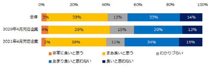 """【図6】 """"同一労働同一賃金""""について、どのように思いますか?(エン・ジャパン)"""