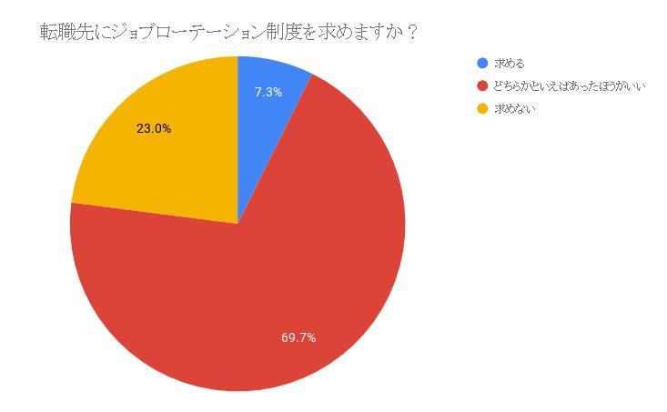 図:「転職先にジョブローテーションを求めますか?」(株式会社MAP調べ)
