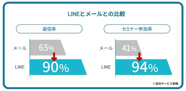 図:LINEとメールとの比較(採用管理システム「SONAR ATS」、「LINE公式アカウント」と連携開始)
