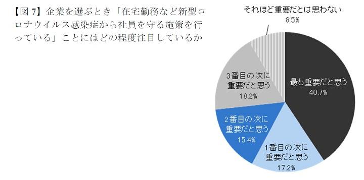 【図7】企業を選ぶとき「在宅勤務など新型コロナウイルス感染症から社員を守る施策を行っている」ことはどの程度注目しているか