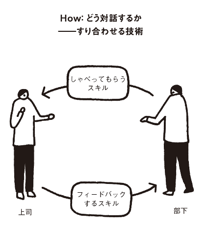 『対話型マネジャー 部下のポテンシャルを引き出す最強育成術』著:世古詞一