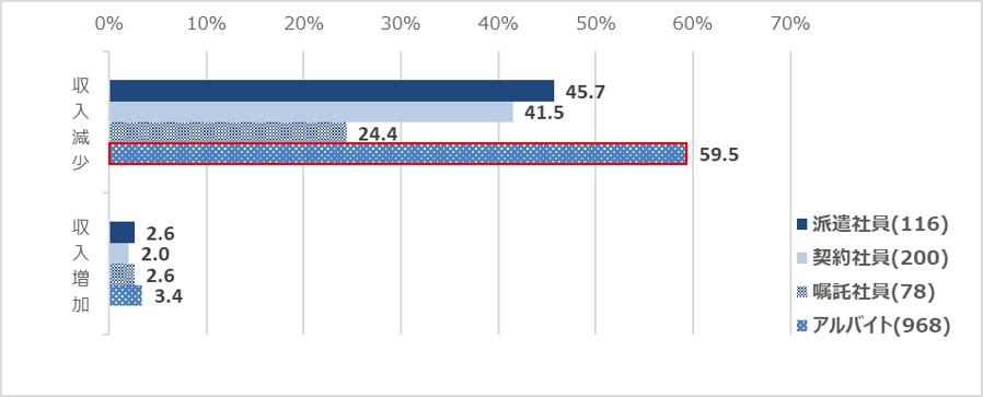 【図2】収入への影響として、あてはまるものをすべてお選びください。(「新型コロナウイルスによる非正規雇用への影響調査【就業者篇】」)