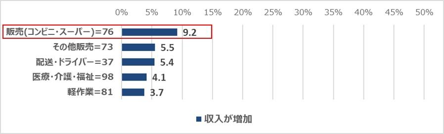 収入への影響職種別(上位抜粋)(「新型コロナウイルスによる非正規雇用への影響調査【就業者篇】」)