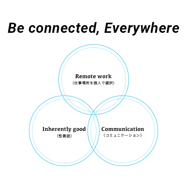 「Be connected,Everywhere」のイメージ(株式会社CI)