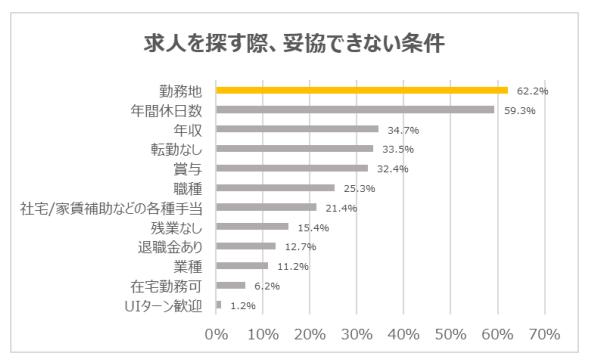 図:入社先を決める際に最も重視するのは「勤務地」(学情調べ)