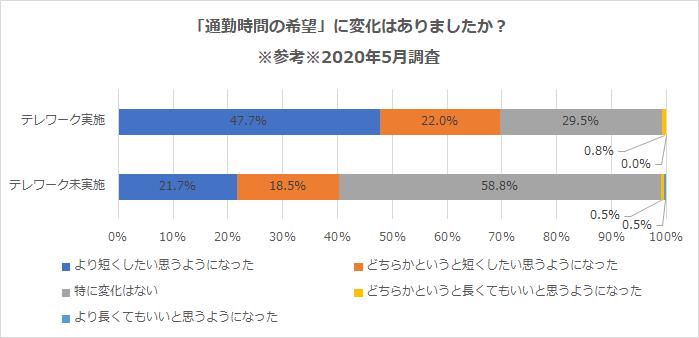 図:「通勤時間の希望」に変化はありましたか? ※参考※2020年5月調査(学情調べ)