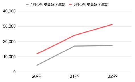 i-plug調べ2022年卒、夏の就活はどうなる?就活サービス「OfferBox」がサマーインターンシップに関する調査を発表