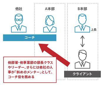 図:イーブックイニシアティブジャパンの「斜め1on1」のイメージ解説(@人事が作成)