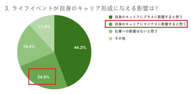 グラフ:ライフイベントが自身のキャリア形成に与える影響は(MAP調べ)