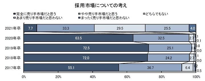 グラフ:2021年卒・新卒採用に関する企業調査(2020年7月調査)/ディスコ調べ