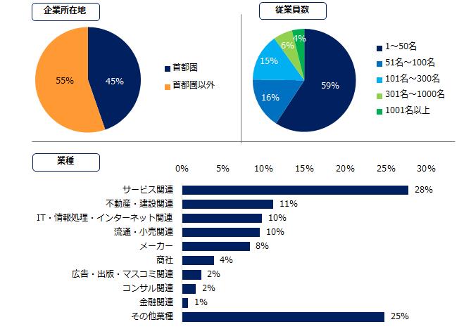 図:回答属性企業(オンライン面接」に関するアンケート/エン・ジャパン調べ