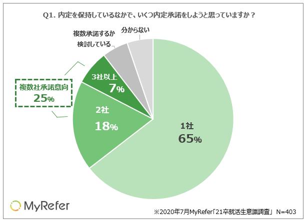「21卒就活生の内定承諾に関する調査」(MyRefer調べ)