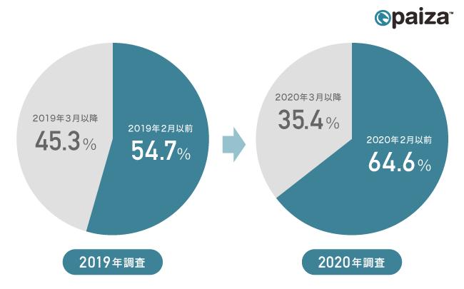 図1:就職活動の開始時期について、2019年調査と2020年調査の比較(paiza調べ)