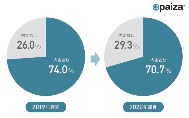 図2:調査時点での内定獲得者の割合について、2019年調査と2020年調査の比較(paiza調べ)