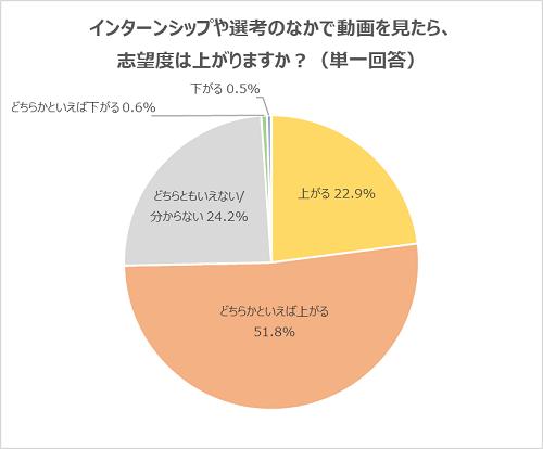 (2)74.7%の学生は「動画を見ること」で志望度が上がると回答