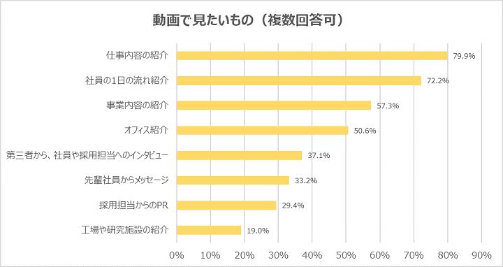 (3)動画で見たいものは「仕事内容の紹介」が最多で79.9%、次いで「社員の1日の流れ紹介」72.2%