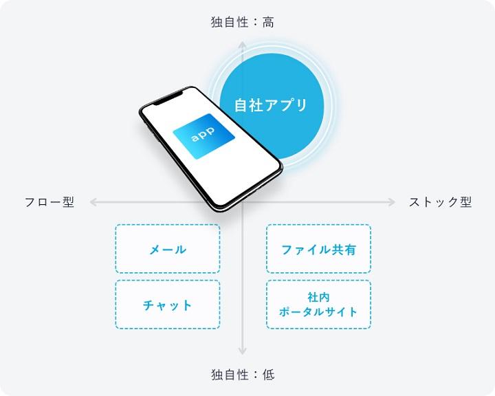 写真:ヤプリ、社内のDXを支援する新ソリューション『Yappli for Company』を提供開始