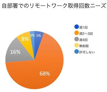 図:フルリモートしない理由(ミクシィ「オフィスでの就業を基本とし、週3日までリモートワークを活用」)