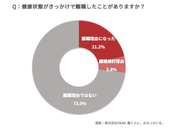 図:withコロナで変化する働く人の健康調査【株式会社OKAN】
