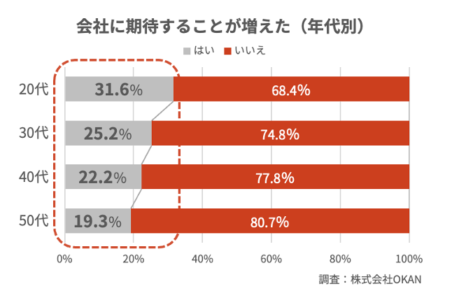 図表:withコロナで変化する「働くこと」に関する調査④(株式会社OKAN)