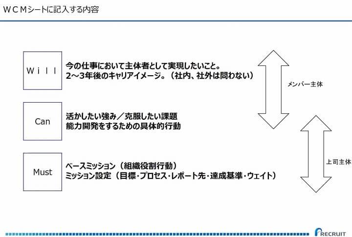 写真:リクルートマネジメントソリューションズの登壇資料(【レポート】人事の学び舎Vol.12 従業員の不満、不安…本当に把握できていますか?リモートでワークにおけるマネジメントと組織づくり