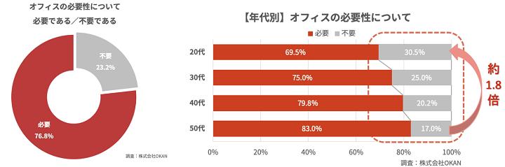 グラフ:withコロナで変化する「働くこと」に関する調査②(株式会社OKAN)