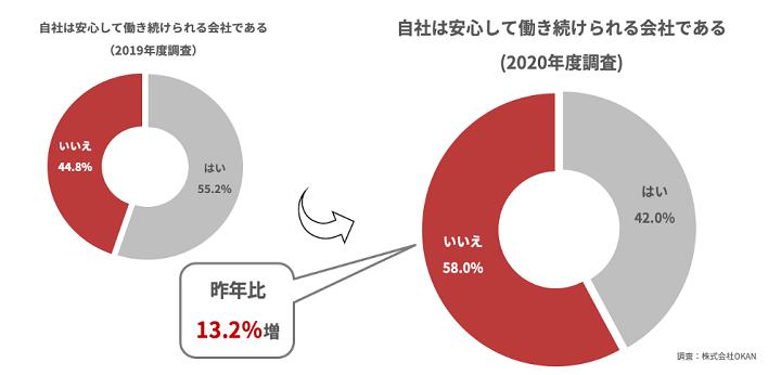 図:< withコロナで変化する「働くこと」に関する調査③>株式会社OKAN調べ