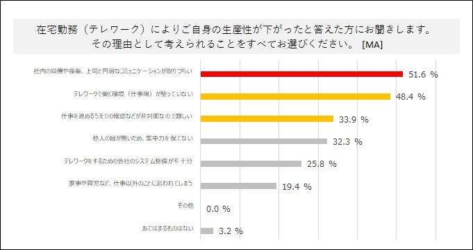 グラフ:「6. 自身の生産性が下がった理由」(パーソルプロセス&テクノロジーズ調べ