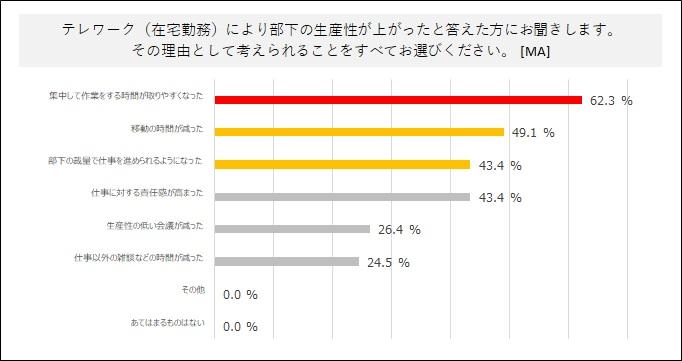 グラフ:「7. 部下の生産性が上がった理由」(パーソルプロセス&テクノロジーズ調べ