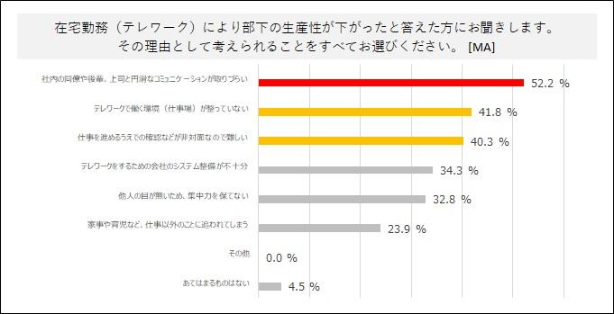 グラフ:「8. 部下の生産性が下がった理由」(パーソルプロセス&テクノロジーズ調べ