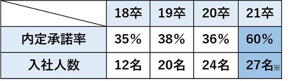※21卒は入社予定人数(9月15日時点)