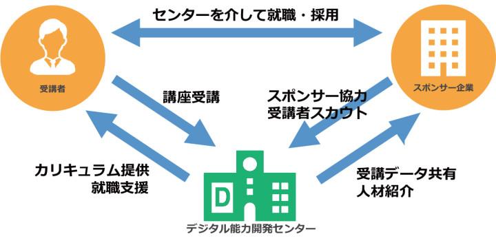 図:MAPのビジネススキル構築支援事業のイメージ
