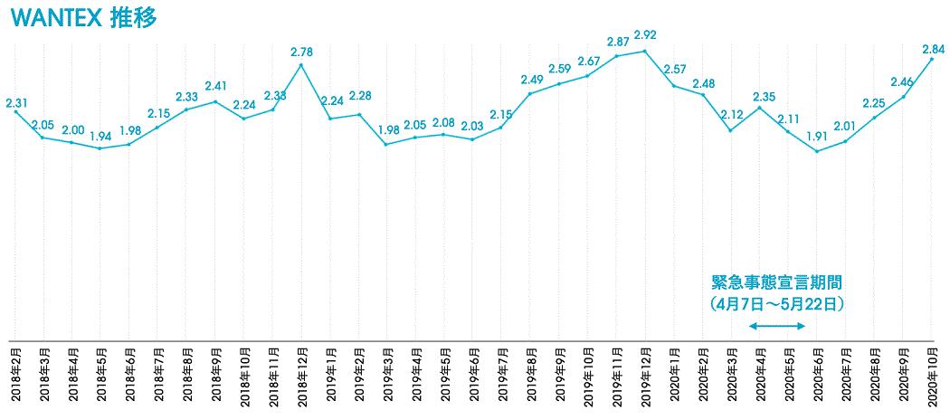 グラフ:WANTEX推移(株式会社ウォンテッドリー))