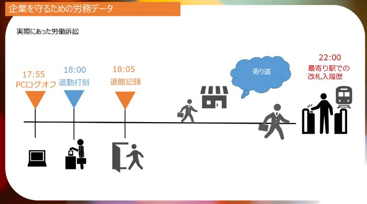 写真:アマノ株式会社の「TimePro-VG」説明スライド_人事の学び舎Vol.14「社労士が解説 「勤怠管理システム」導入だけでは防げない法令違反リスク 対策のための勤怠管理システム比較セミナー」