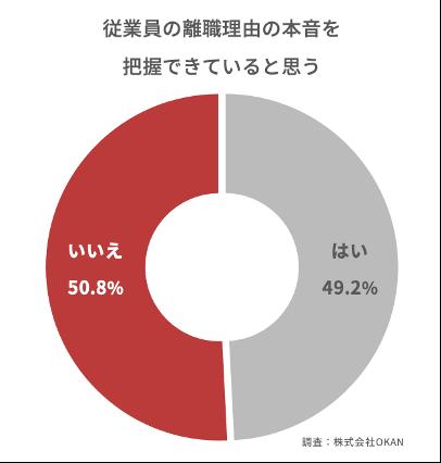 グラフ:<コロナ禍における人事総務担当者動向調査②>(株式会社OKAN)