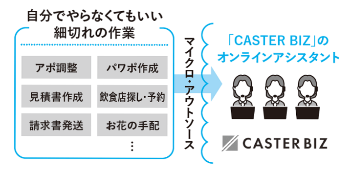 写真:CASTER BIZの活用について(『週休3日でも年収を3倍にした仕事術』著者・越川慎司(PHP研究所)より)