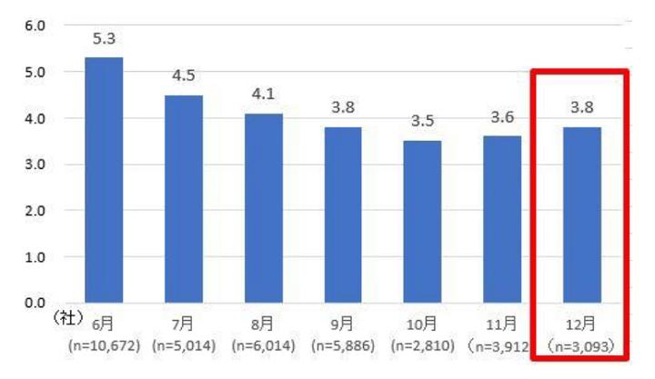 グラフ:「マイナビ 2022年卒大学生インターンシップ・就職活動準備実態調査(12月)」(株式会社マイナビ)