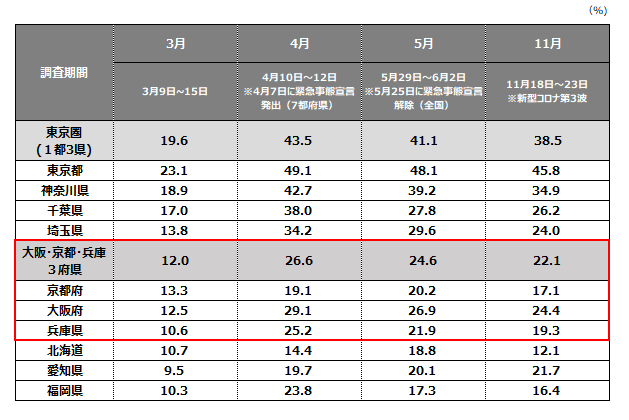 図表.正社員のテレワーク実施率推移(パーソル総合研究所)