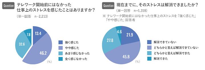 グラフ:新型コロナウイルス禍における働く個人の意識調査(株式会社リクルートキャリア)