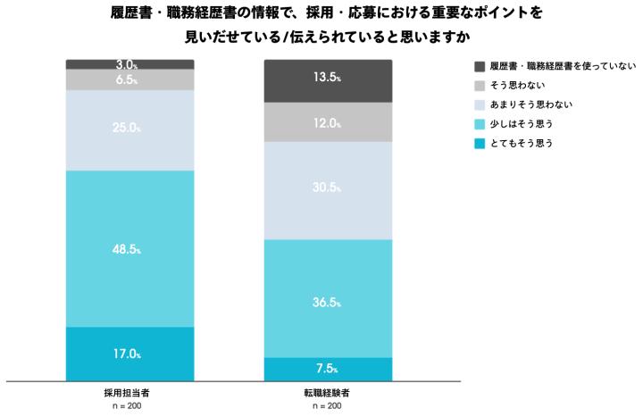グラフ:名刺や履歴書、職務経歴書を活用したビジネスコミュニケ-ションに関する調査(ウォンテッドリー株式会社)