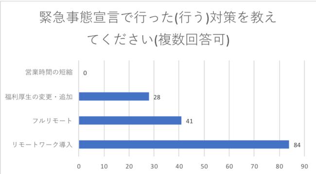 画像:グラフ「スタートアップ、ベンチャー 企業向けに意識・動向調査に関する緊急アンケート」(株式会社セルバ調べ)