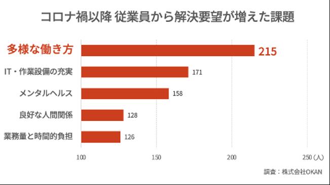 グラフ「従業員から増えた要望1位は「多様な働き方」の支援。高まる人材定着の重要性」(株式会社OKAN調べ)