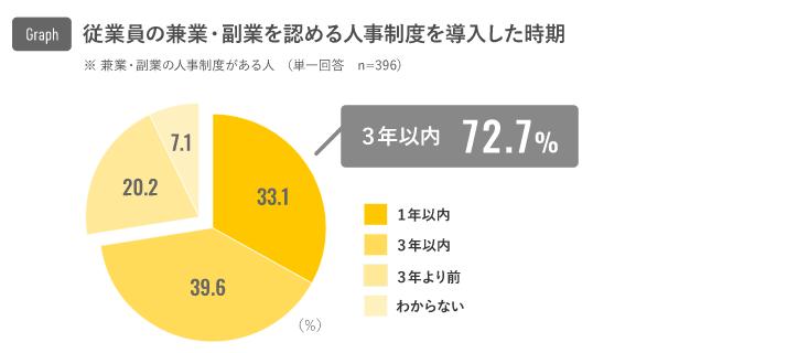 リクルートキャリア調べ【2020年調査】兼業・副業を実施中の個人は9.8%、副業制度あり企業の72.7%が過去3年以内に制度を導入