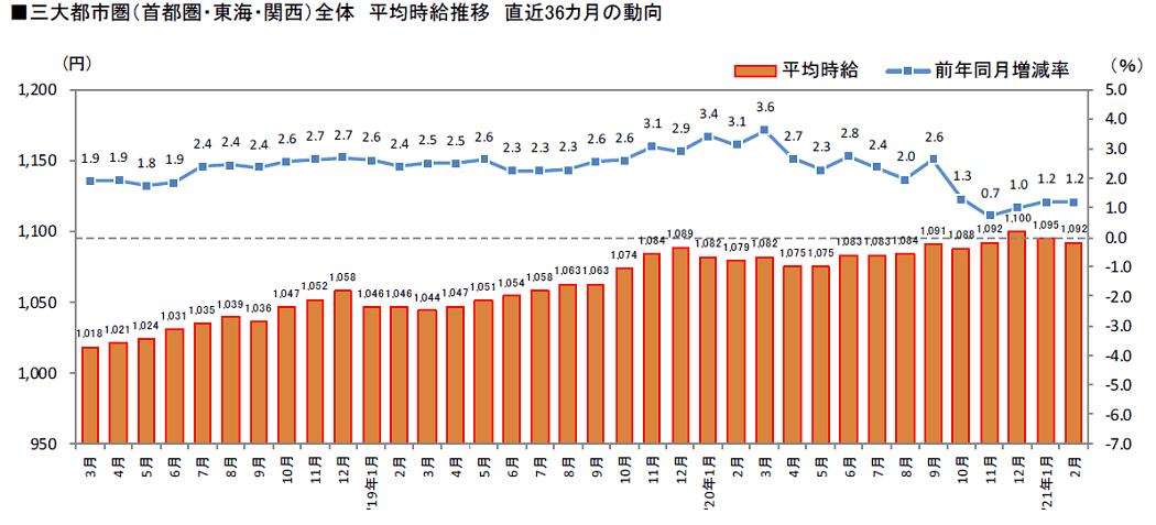 三大都市圏(首都圏・東海・関西)全体平均時給推移直近36カ月の動向