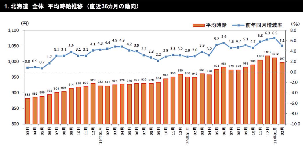グラフ:北海道 全体 平均 時給推移 (直近 36 カ月の動向