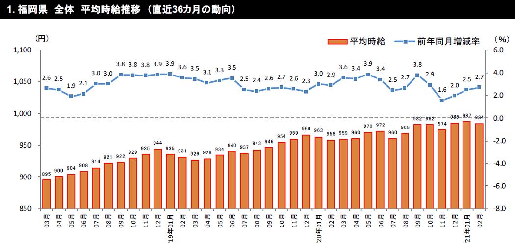 グラフ:福岡県 全体 平均 時給推移 (直近 36 カ月の動向