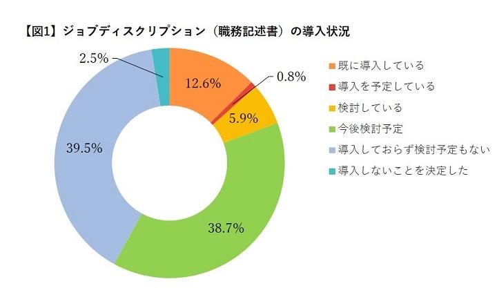 【ジョブ型雇用に関する調査】ジョブディスクリプションの導入状況