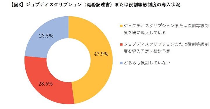【ジョブ型雇用に関する調査】ジョブディスクリプション、役割等級制度の導入状況