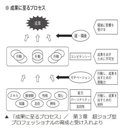 画像:『超ジョブ型人事革命』(著・西尾太/日経BP)
