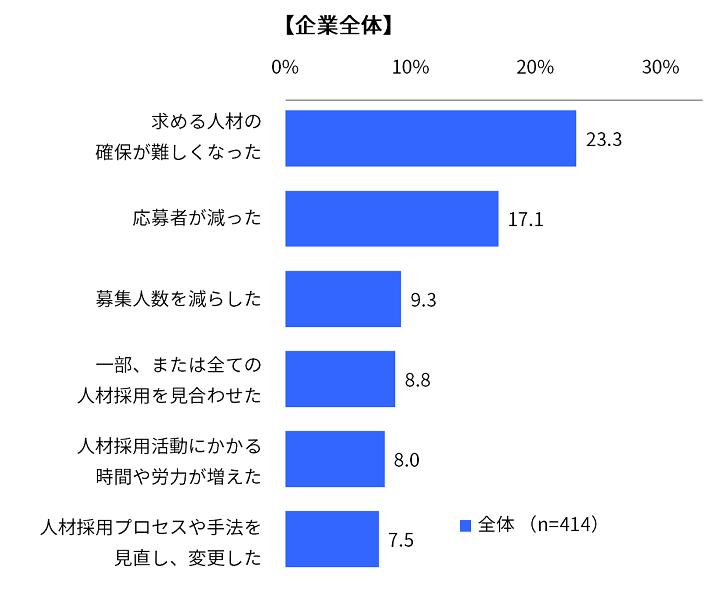 グラフ:企業の採用担当者を対象に「人材採用プロセスのオンライン化」に関する調査(Indeed Japan株式会社)